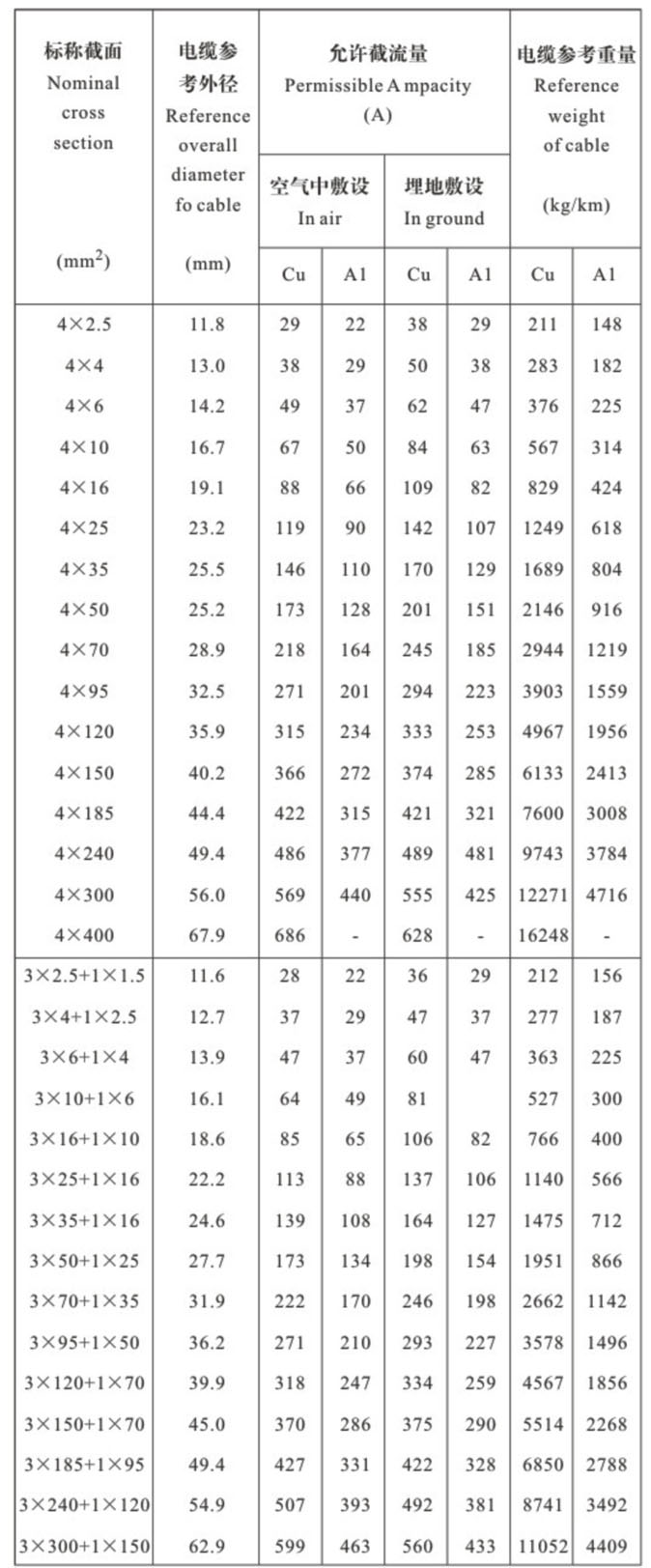 yjv电缆载流量对照表_yjv电线电缆规格型号表